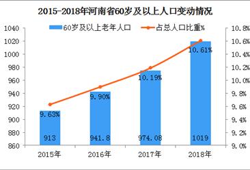 河南省人口老龄化加剧   2020年老龄化率将达17.8%(图)