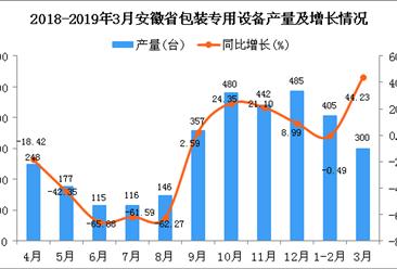 2019年1季度安徽省包装专用设备产量同比增长14.63%