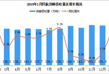 2019年1月全国民航货邮吞吐量及增长情况(图)