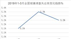 2019年一季度我国就业形势总体稳定  3月失业率降至5.2%(附图表)