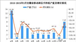 2019年1季度安徽省手機產量同比下降74.73%