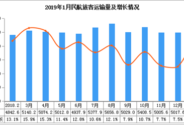 2019年1月中国民航旅客运输数据统计(图)