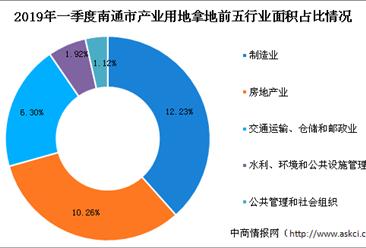产业地产投资情报:2019年一季度江苏省南通市各行业用地拿地情况盘点