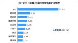 2019年3月面膜行业网络零售情况分析:WIS品牌面膜最受欢迎(图)