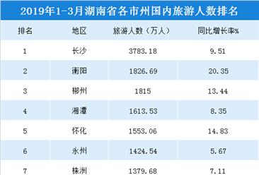 2019年1-3月湖南各市州国内旅游人数排行榜:长沙3783万游客遥遥领先