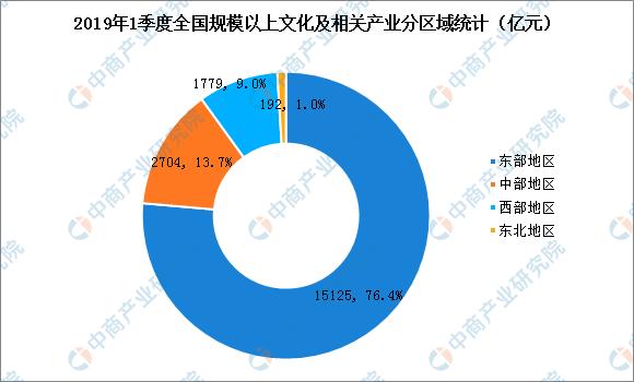 2019产业经济发展_...上,中国新闻出版研究院发布《2017年中国版权产业的经济贡献调研...