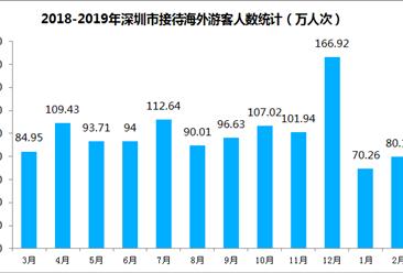 2019年1-2月深圳市入境旅游数据分析:旅游外汇收入达7.35亿美元(图)