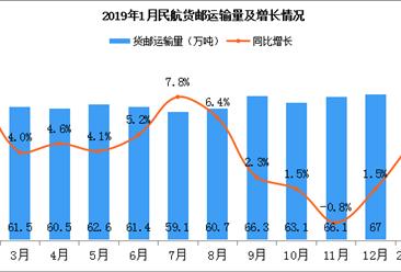 2019年1月民航货邮运输量67.2万吨 同比增长5%