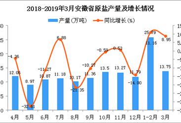 2019年1季度安徽省原盐产量为39.54万吨 同比增长10.39%