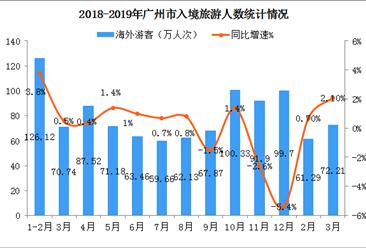 2019年一季度广州市入境旅游数据统计(图)