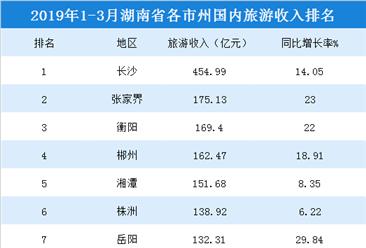 2019年1-3月湖南各市州国内旅游收入排行榜:长沙/张家界/衡阳位居前三(附榜单)