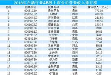2018年白酒行业上市公司收入排行榜:贵州茅台/五粮液/洋河股份位列前三
