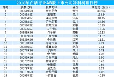 2019年白酒行业最赚钱上市企业排行榜:贵州茅台352亿夺冠