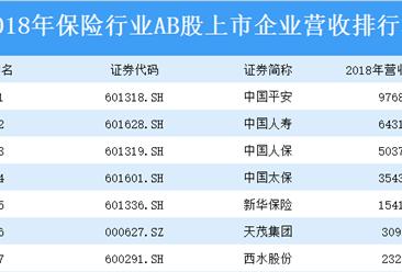 2018年保险行业AB股上市企业营收排行榜:中国平安位列榜首(附榜单)
