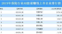 2019年保险行业AB股最赚钱上市企业排行榜(附全榜单)