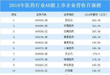 2018年医药行业AB股上市企业营收百强榜:白云山营收第一(附榜单)
