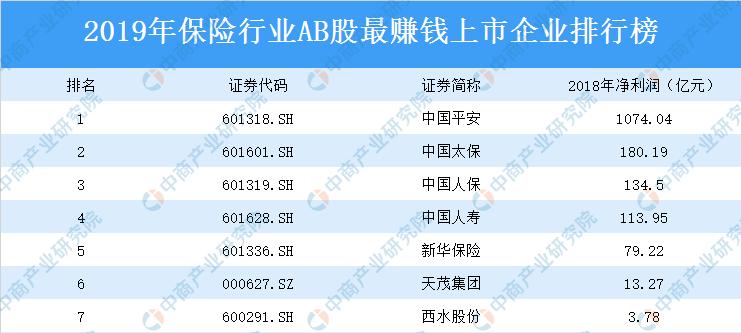 2019赚钱排行榜_2019年饮料行业AB股上市公司最赚钱企业排行榜附榜单
