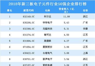 2019年新三板电子元件行业企业排行榜TOP50