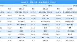 2019年五一档单日前十电影票房排行榜:《复联4》稳居榜首 《何以为家》成黑马