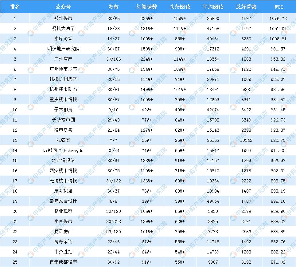 2019年房地产排行版_2019年1 6月中国 安徽 房地产数据榜单专业发布