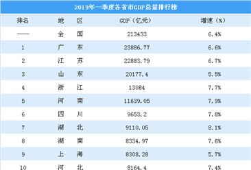 28省市公布2019年一季度GDP数据:云南增速最高 陕西反超江西(图)
