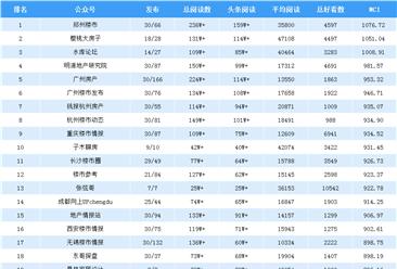 2019年4月房地产微信公众号排行榜:郑州楼市第一(附排名榜单)