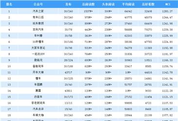 2019年4月汽车行业微信公众号排行榜:汽车之家第一(附排名)