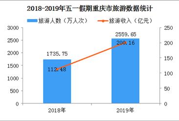 2019年五一假期重庆市旅游收入突破200亿元  同比增长33.5%(附图表)