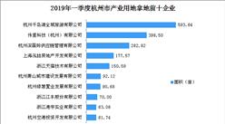 产业地产投资情报:2019年一季度浙江省杭州市产业用地拿地企业50强排行榜