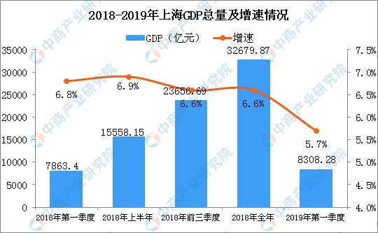 邮政数据库_2019年一季度上海经济运行情况分析:GDP同比增长5.7%(附图表 ...