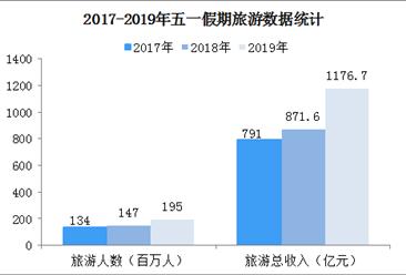 2019年五一假期旅游市场总结:实现旅游收入1177亿元 同比增长16.1%(图)
