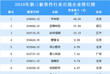 2019年软件行业新三板企业百强排行榜(附全榜单)