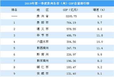 2019年第一季度贵州各市(州)GDP排行榜:贵阳增速跌破10%(图)