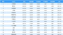 2019年4月全国微信公众号100强排行榜出炉(附完整榜单)