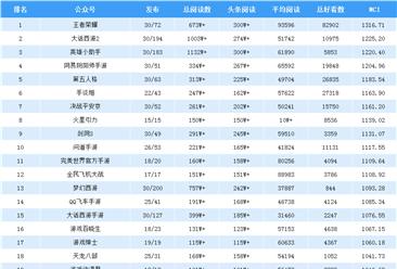 2019年4月游戏微信公众号排行榜:王者荣耀第一(附排名)