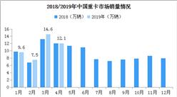 行情转跌!2019年4月中国重卡销量约12.1万辆 同比下滑(附图表)