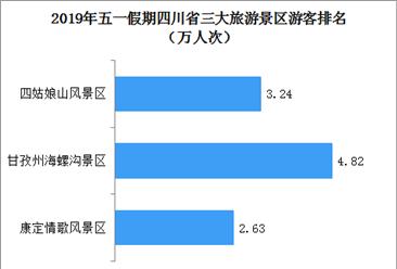 2019年五一假期四川省旅游收入达382.83亿元 同比大增48.85%(图)