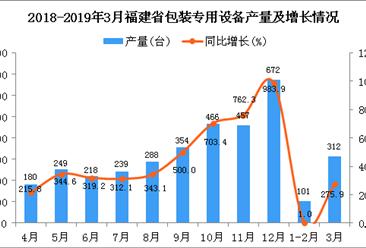 2019年3月福建省包装专用设备产量及增长情况分析