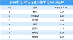 2019年3月彩妆行业网络零售TOP10品牌排行榜