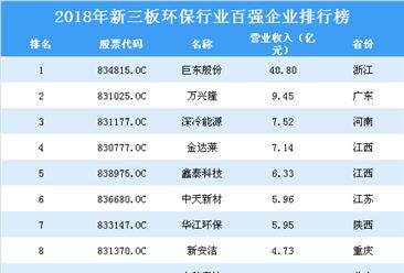 2019年新三板环保行业企业排行榜top100