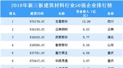 2019年建筑材料行業新三板企業50強排行榜(附全榜單)
