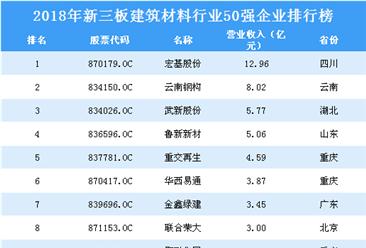 2019年建筑材料行业新三板企业50强排行榜(附全榜单)