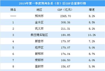 2019年第一季度郑州各县(市)区GDP排行榜:金水区突破300亿排名第一(图)