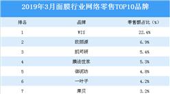 2019年3月面膜行业网络零售TOP10品牌排行榜