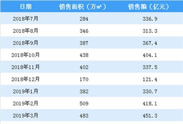 2019年4月碧桂园销售简报:销售额同比微涨(附图表)