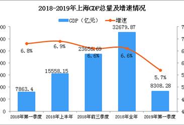 2019年一季度上海经济运行情况分析:GDP同比增长5.7%(附图表)
