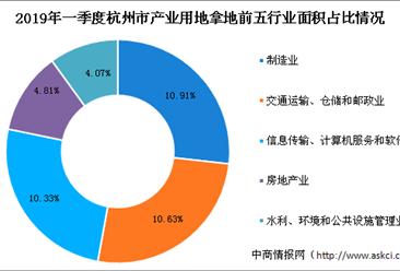 产业地产投资情报:2019年一季度浙江省杭州市各行业用地拿地情况盘点