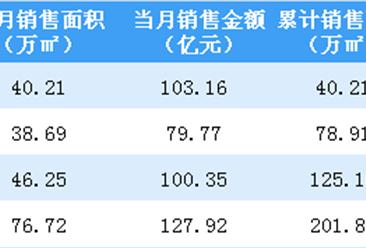 2019年4月中国金茂销售简报:销售额同比增长27.7%(附图表)