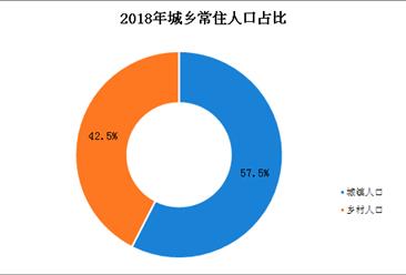 2018年吉林人口数据分析:常住人口为2704.06万(图)