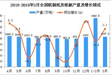 2019年1季度全国机制纸及纸板产量同比增长0.3%